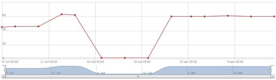 Провал в индексации страниц (конец октября – конец ноября 2013 года)