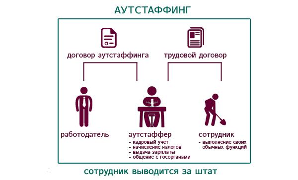 outstaffing-autstaffing-personala-kompanii-vyvod-rabotnikov-za-shtat